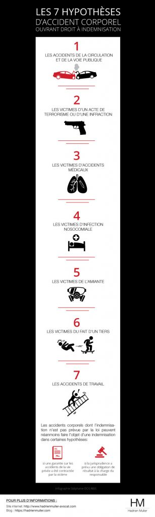 Infographie sur les sept hypothèses d'accident corporel